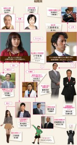 """""""The Fly Girl in Love"""" character diagram - [恋するハエ女]"""