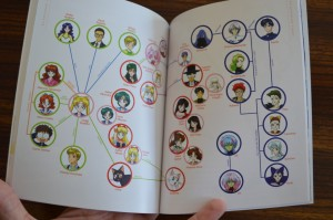 Sailor Moon R Part 1 Blu-Ray - Character associations