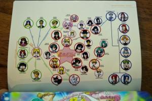 Sailor Moon Blu-Ray booklet - Sailor Moon S - Relationship chart