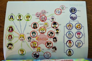 Sailor Moon Blu-Ray booklet - Sailor Moon SuperS - Relationship chart