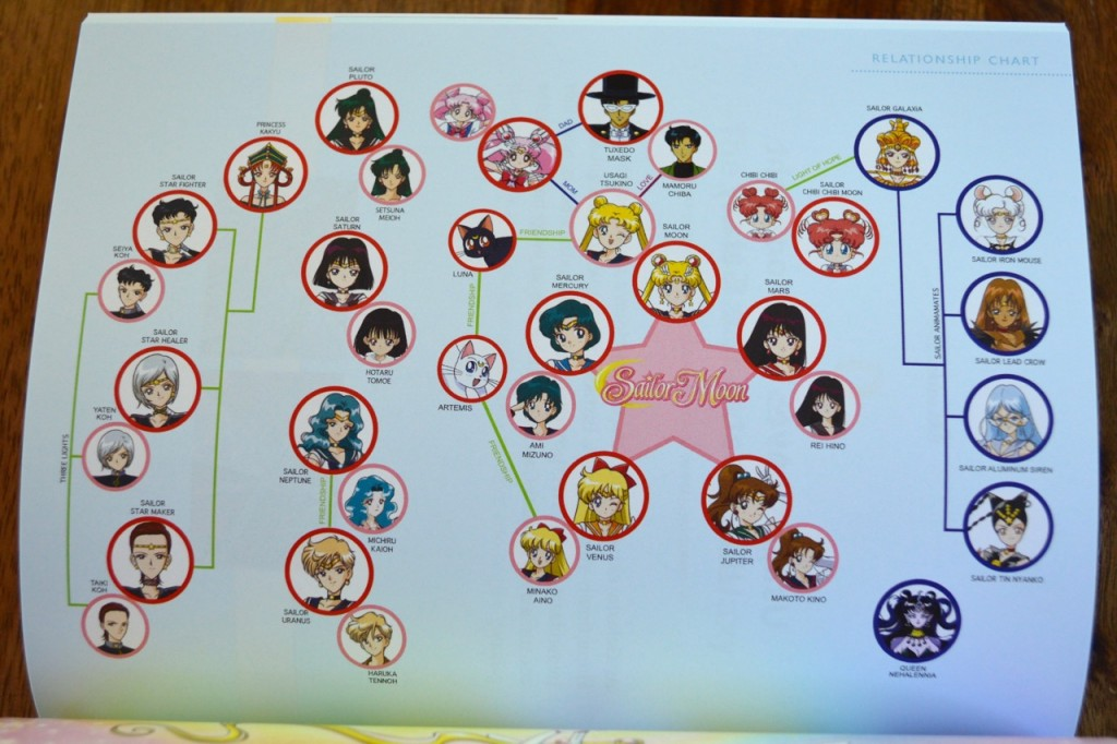 Sailor Moon Blu-Ray booklet - Sailor Stars - Relationship chart