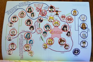 Sailor Moon Blu-Ray booklet - Sailor Stars - Updated relationship chart