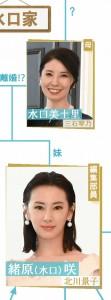 Kotono Mitsuishi and Keiko Kitagawa in the Rikokatshu relationship chart